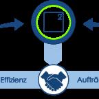 Lösungen und Experten für Automatisierungsbedarf